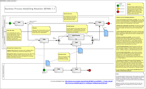 Ben's BPMN (1.1) Notation Cheat Sheet
